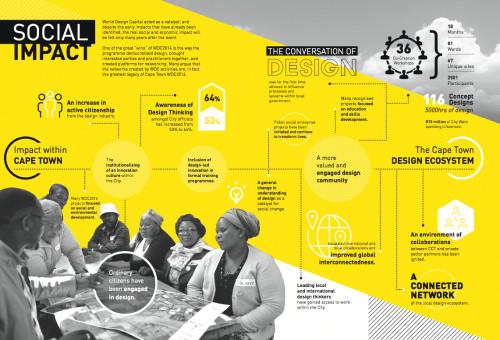 WDC2014_Infographic_2